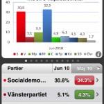 tns sifo väljarbarometer iphone app