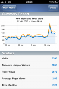 Analytics pro iphone statistik